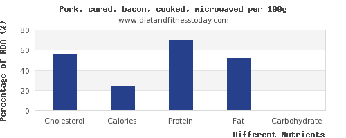 chart to show highest cholesterol in bacon per 100g