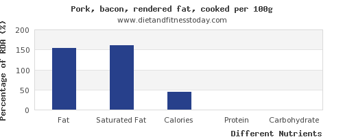 chart to show highest fat in bacon per 100g
