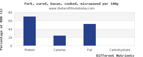 chart to show highest protein in bacon per 100g