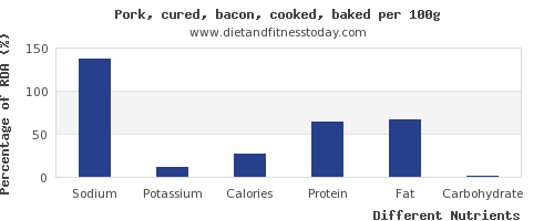 chart to show highest sodium in bacon per 100g