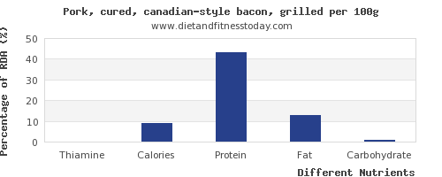 chart to show highest thiamine in bacon per 100g