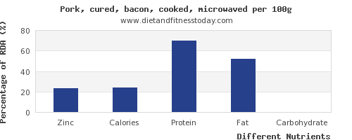 chart to show highest zinc in bacon per 100g