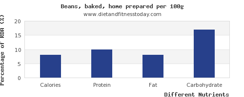 chart to show highest calories in baked beans per 100g