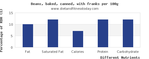 chart to show highest fat in baked beans per 100g