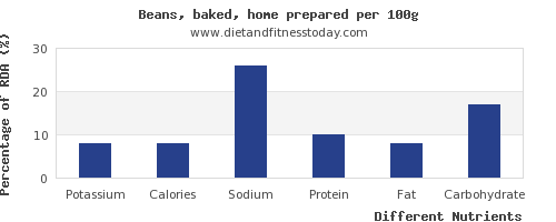 chart to show highest potassium in baked beans per 100g