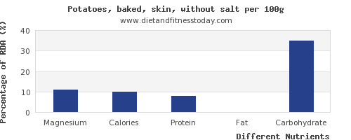 chart to show highest magnesium in baked potato per 100g