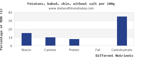 chart to show highest niacin in baked potato per 100g
