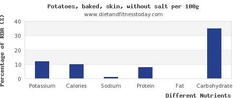 chart to show highest potassium in baked potato per 100g