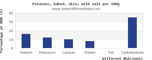 chart to show highest sodium in baked potato per 100g
