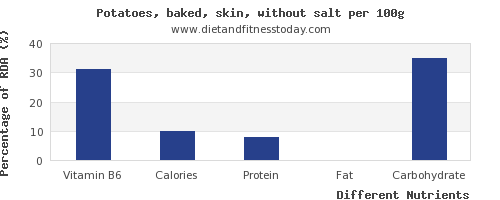 chart to show highest vitamin b6 in baked potato per 100g