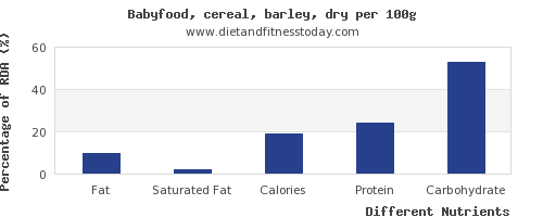 chart to show highest fat in barley per 100g