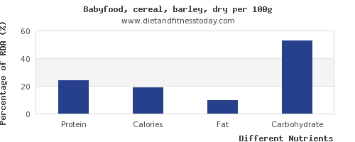 chart to show highest protein in barley per 100g