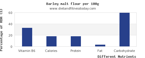 chart to show highest vitamin b6 in barley per 100g