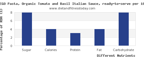 chart to show highest sugar in basil per 100g
