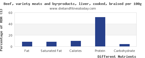 chart to show highest fat in beef liver per 100g