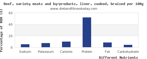 chart to show highest sodium in beef liver per 100g