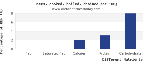 chart to show highest fat in beets per 100g