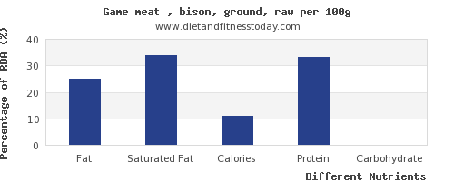 chart to show highest fat in bison per 100g