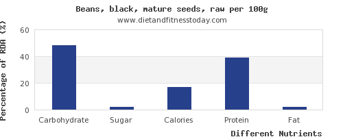 chart to show highest carbs in black beans per 100g