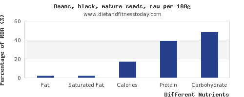 chart to show highest fat in black beans per 100g