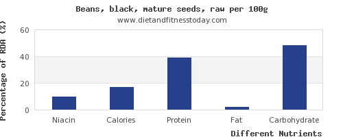 chart to show highest niacin in black beans per 100g