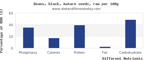 chart to show highest phosphorus in black beans per 100g