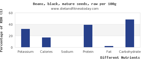 chart to show highest potassium in black beans per 100g
