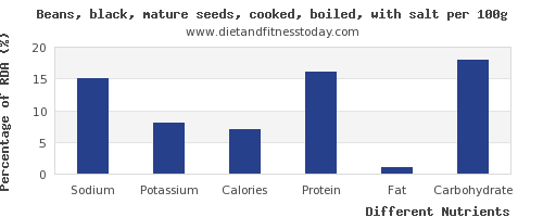 chart to show highest sodium in black beans per 100g