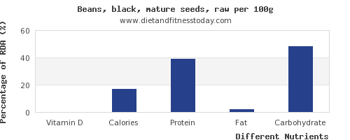 chart to show highest vitamin d in black beans per 100g