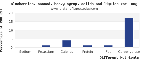 chart to show highest sodium in blueberries per 100g
