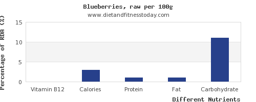 chart to show highest vitamin b12 in blueberries per 100g