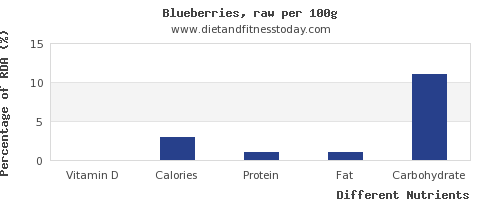 chart to show highest vitamin d in blueberries per 100g