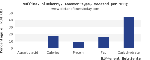 chart to show highest aspartic acid in blueberry muffins per 100g