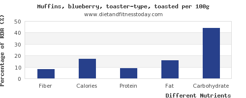 chart to show highest fiber in blueberry muffins per 100g