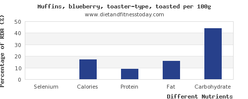 chart to show highest selenium in blueberry muffins per 100g