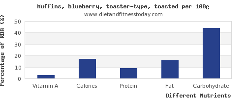 chart to show highest vitamin a in blueberry muffins per 100g