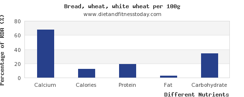 chart to show highest calcium in bread per 100g
