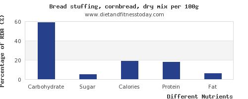 chart to show highest carbs in bread per 100g