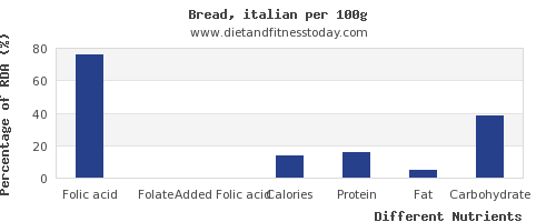 chart to show highest folic acid in bread per 100g