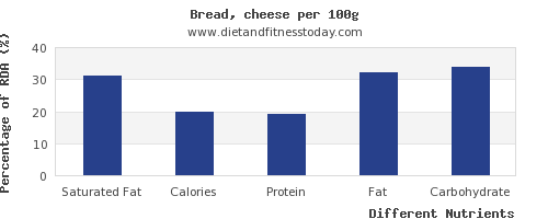 chart to show highest saturated fat in bread per 100g