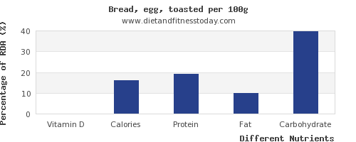 chart to show highest vitamin d in bread per 100g
