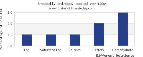 chart to show highest fat in broccoli per 100g