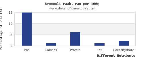 chart to show highest iron in broccoli per 100g