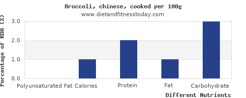 chart to show highest polyunsaturated fat in broccoli per 100g
