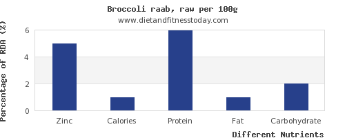 chart to show highest zinc in broccoli per 100g