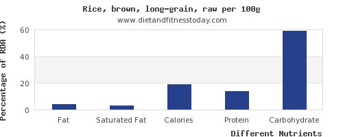chart to show highest fat in brown rice per 100g