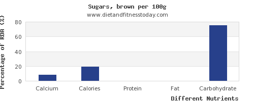 chart to show highest calcium in brown sugar per 100g