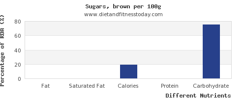 chart to show highest fat in brown sugar per 100g