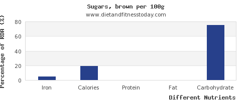 chart to show highest iron in brown sugar per 100g