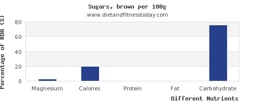 chart to show highest magnesium in brown sugar per 100g